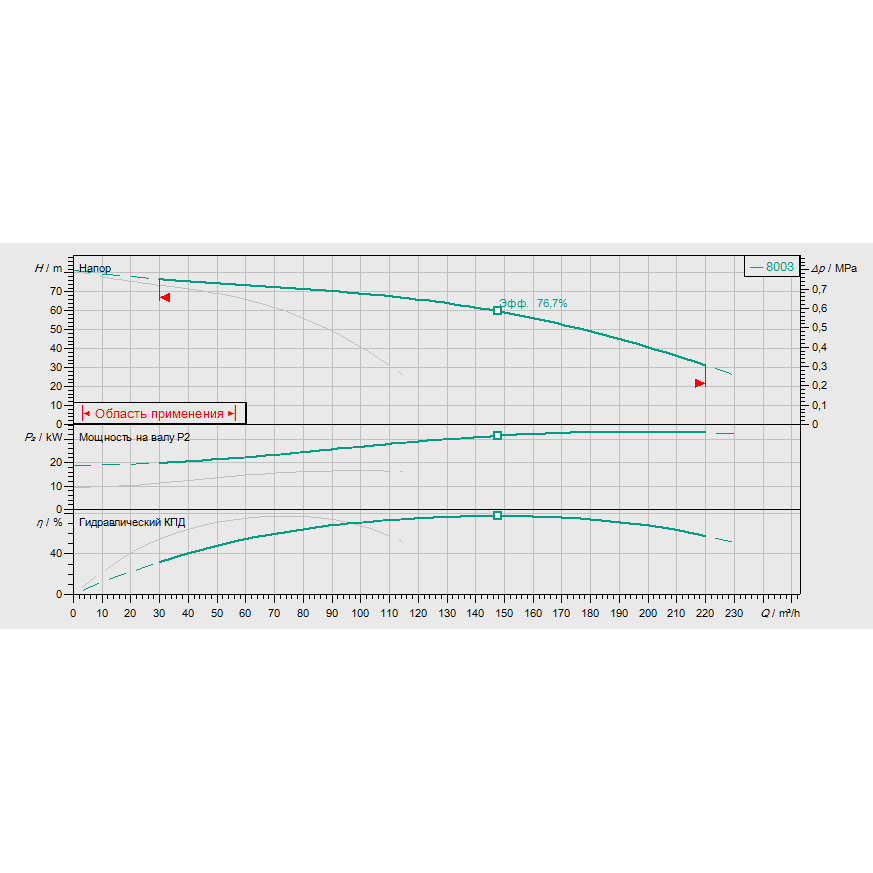 График рабочих характеристик насосной станции Wilo COR-2 MVI 7003/SKw-EB-R