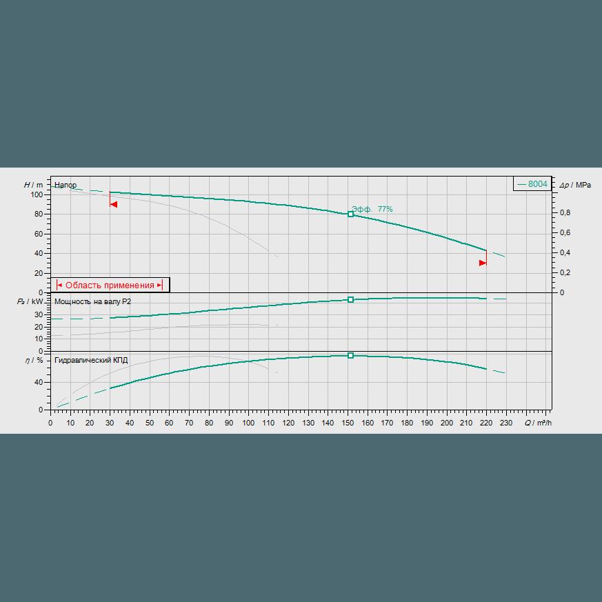 График рабочих характеристик насосной станции Wilo COR-2 MVI 7004/SKw-EB-R