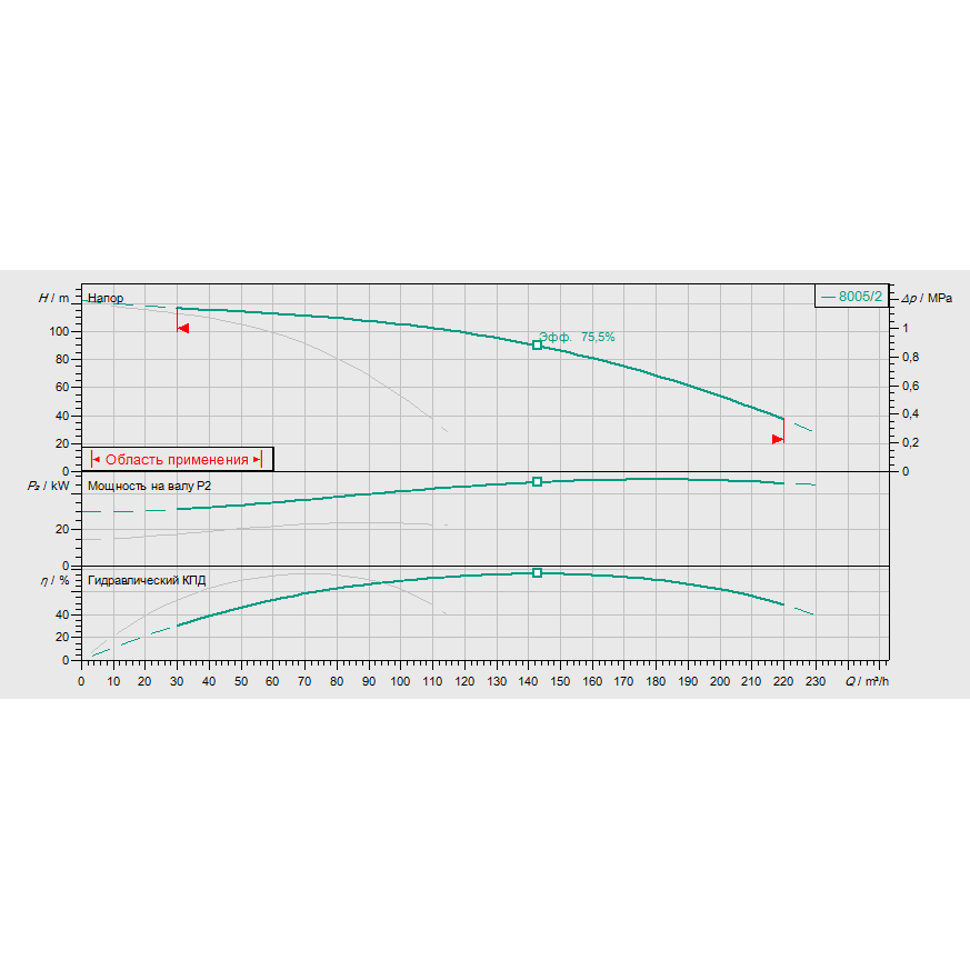 График рабочих характеристик насосной станции Wilo COR-2 MVI 7005/2/SKw-EB-R