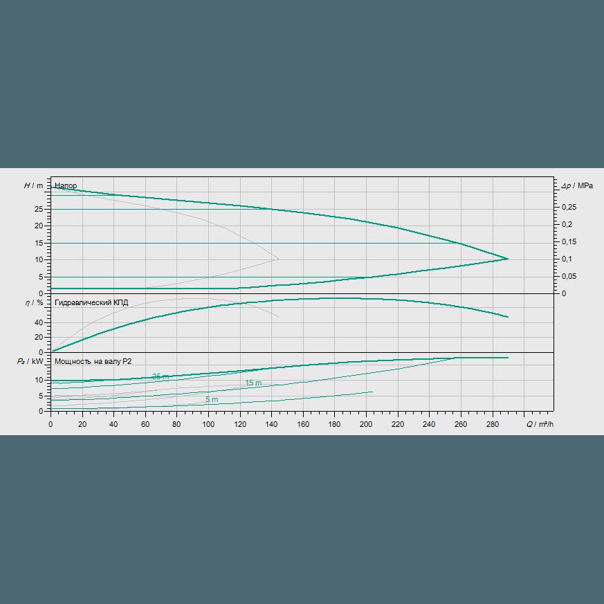 Кривая характеристик насосной станции водоснабжения и повышения давления Wilo COR-2 MVIE 9501/VR-EB-R