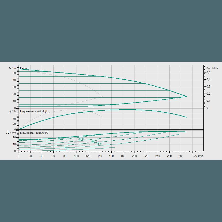 Кривая характеристик насосной станции водоснабжения и повышения давления Wilo COR-2 MVIE 9502/1/VR-EB-R