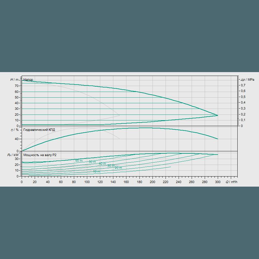 Кривая характеристик насосной станции водоснабжения и повышения давления Wilo COR-2 MVIE 9503/2/VR-EB-R
