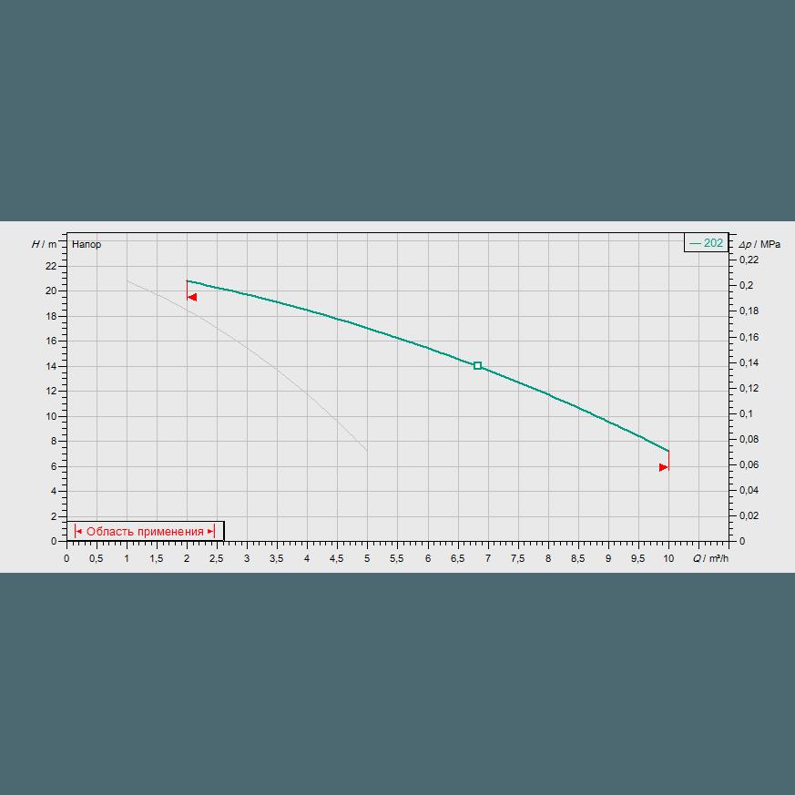 График рабочих характеристик насосной станции Wilo COR-2 MVIS 202/SKw-EB-R