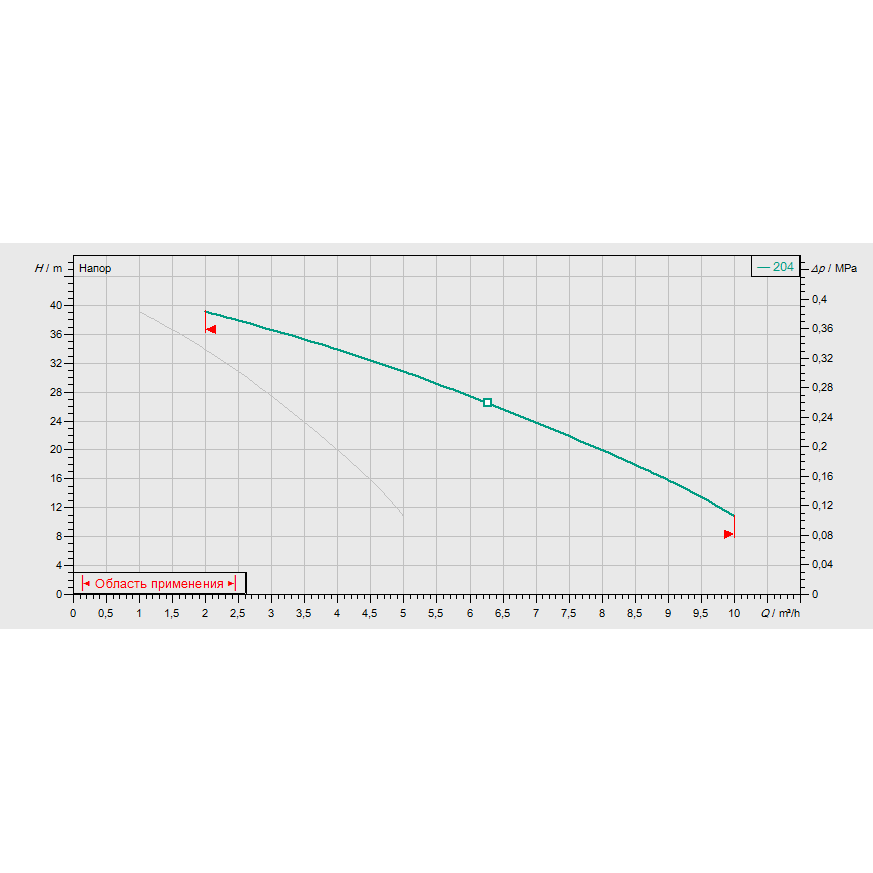 График рабочих характеристик насосной станции Wilo COR-2 MVIS 204/SKw-EB-R
