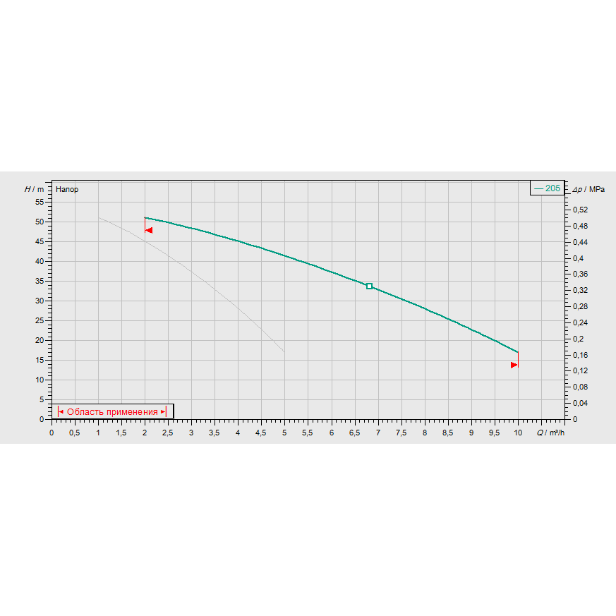 График рабочих характеристик насосной станции Wilo COR-2 MVIS 205/SKw-EB-R
