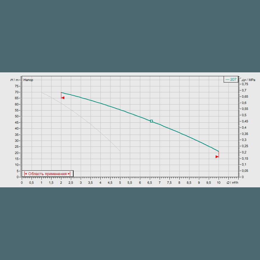 График рабочих характеристик насосной станции Wilo COR-2 MVIS 207/SKw-EB-R