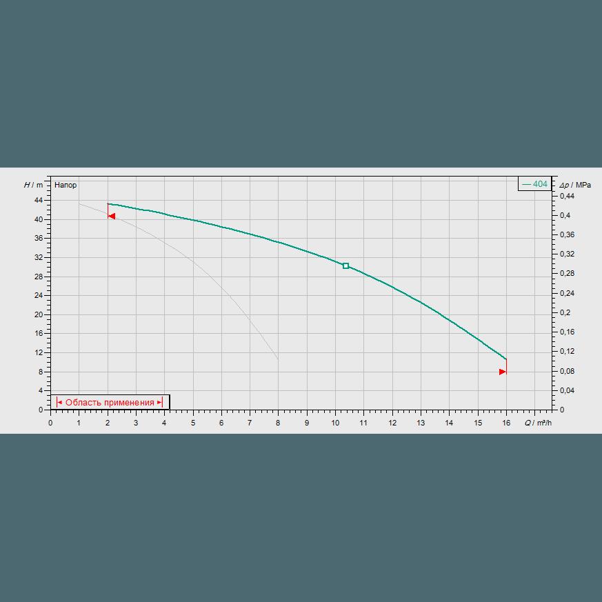 График рабочих характеристик насосной станции Wilo COR-2 MVIS 404/SKw-EB-R