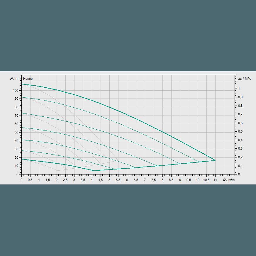 Кривая характеристик насосной станции водоснабжения и повышения давления Wilo COR-2 MVISE 210-2G/VR-EB-R