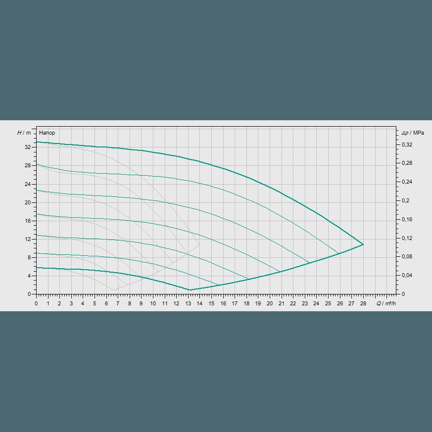 Кривая характеристик насосной станции водоснабжения и повышения давления Wilo COR-2 MVISE 803-2G/VR-EB-R