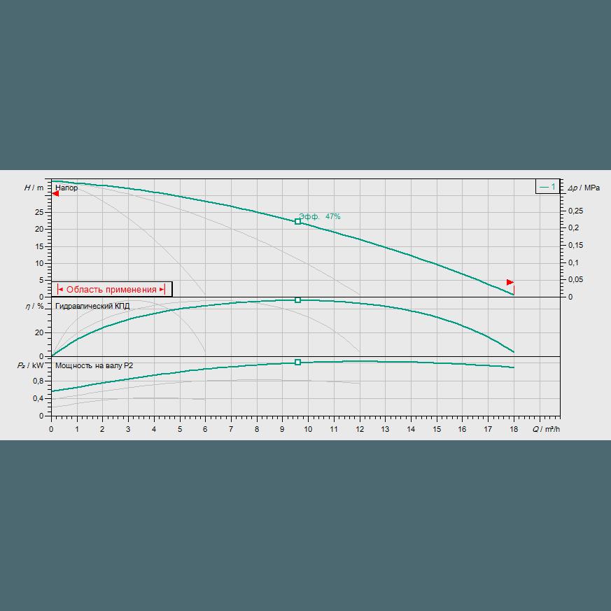 График рабочих характеристик насосной станции Wilo COR-3 MHI 203/SKw-EB-R