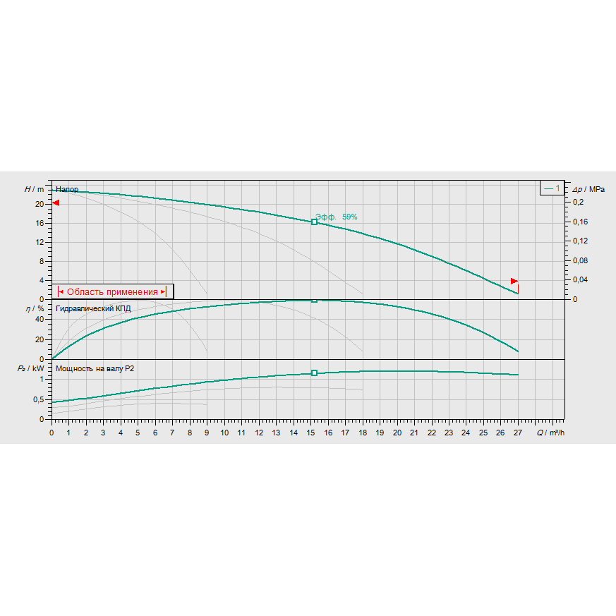 График рабочих характеристик насосной станции Wilo COR-3 MHI 402/SKw-EB-R