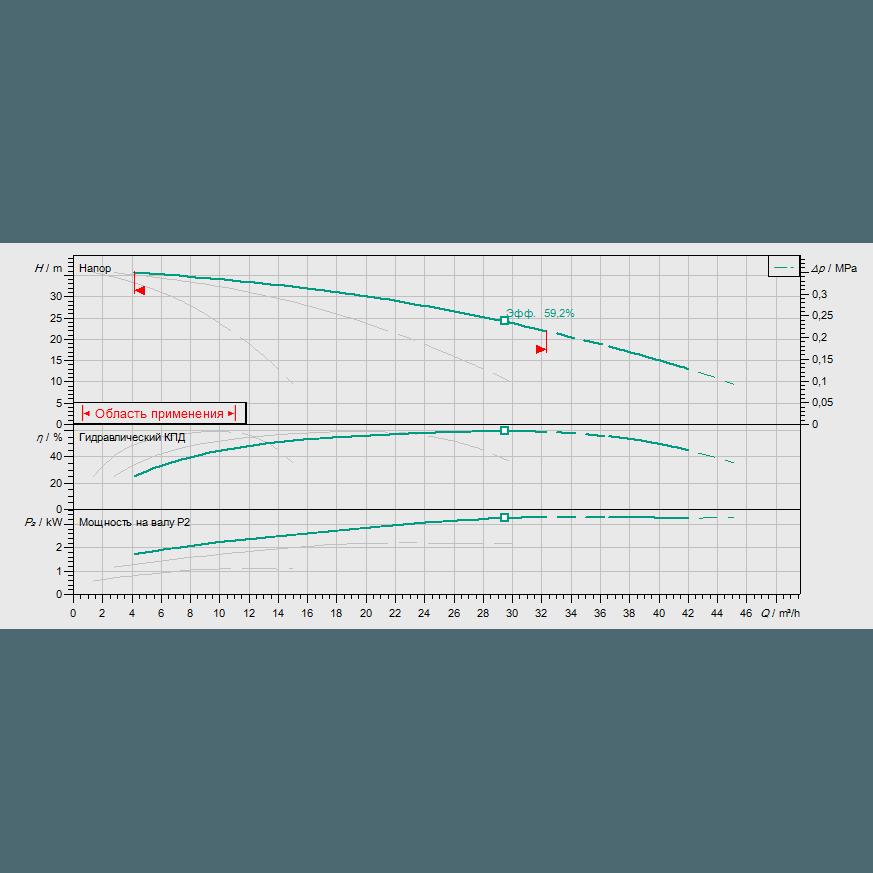 График рабочих характеристик насосной станции Wilo COR-3 MHI 803/SKw-EB-R