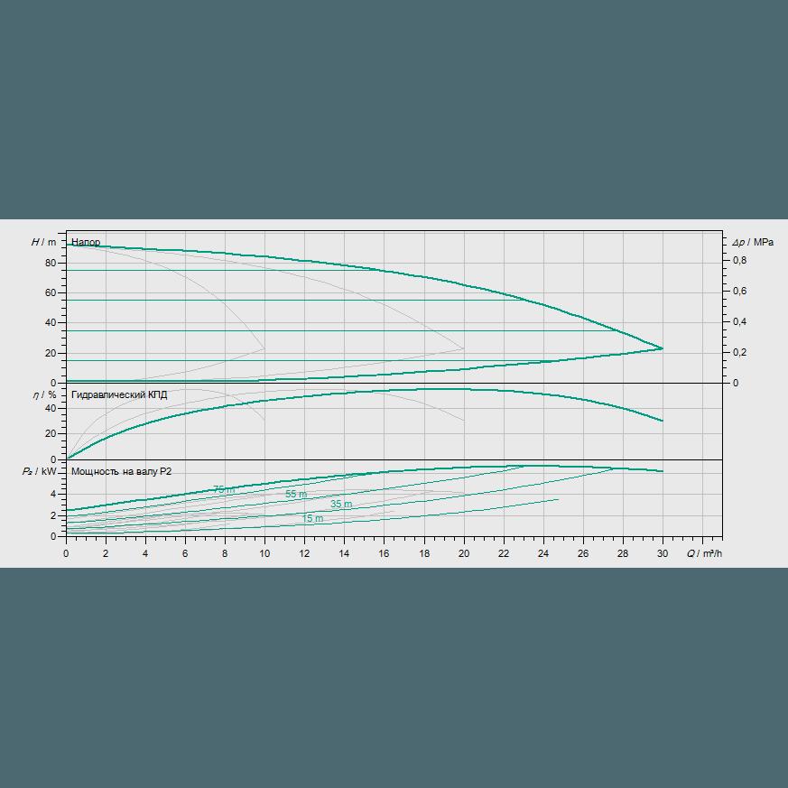 Кривая характеристик насосной станции водоснабжения и повышения давления Wilo COR-3 MHIE 406-2G/VR-EB-R