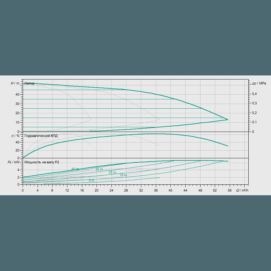 Кривая характеристик насосной станции водоснабжения и повышения давления Wilo COR-3 MHIE 803-2G/VR-EB-R