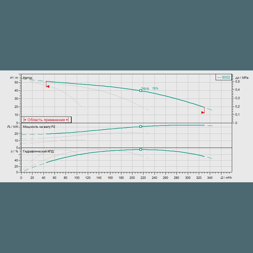 График рабочих характеристик насосной станции Wilo COR-3 MVI 7002/SKw-EB-R