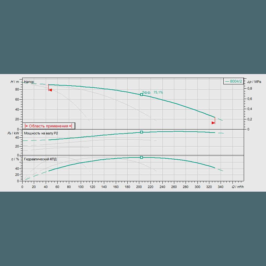 График рабочих характеристик насосной станции Wilo COR-3 MVI 7004/2/SKw-EB-R