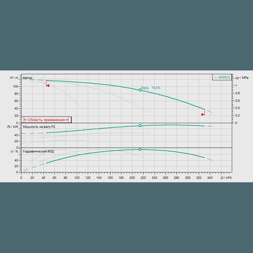 График рабочих характеристик насосной станции Wilo COR-3 MVI 7005/2/SKw-EB-R