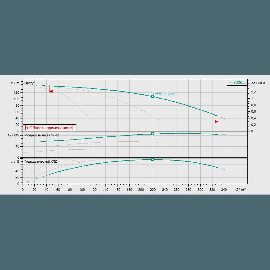 График рабочих характеристик насосной станции Wilo COR-3 MVI 7006/2/SKw-EB-PN25-R