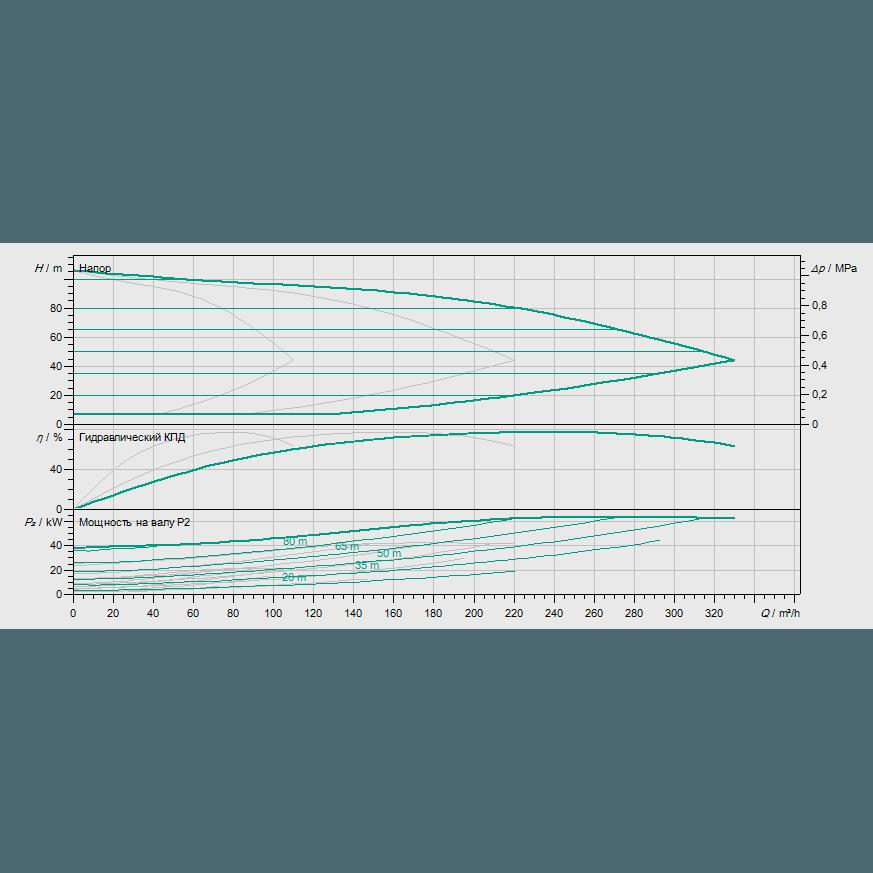 Кривая характеристик насосной станции водоснабжения и повышения давления Wilo COR-3 MVIE 7004/VR-EB-R