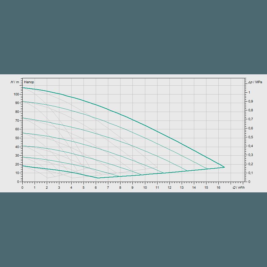 Кривая характеристик насосной станции водоснабжения и повышения давления Wilo COR-3 MVISE 210-2G/VR-EB-R