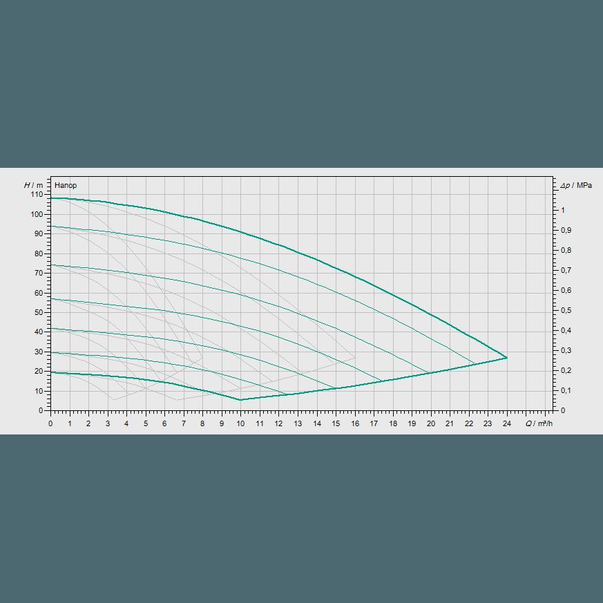 Кривая характеристик насосной станции водоснабжения и повышения давления Wilo COR-3 MVISE 410-2G/VR-EB-R