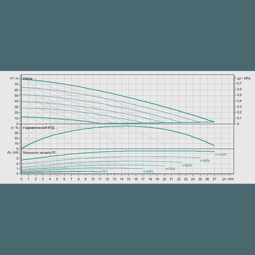 Кривая характеристик насосной станции водоснабжения и повышения давления Wilo COR-4 MHIE 205 EM/VR-EB-R