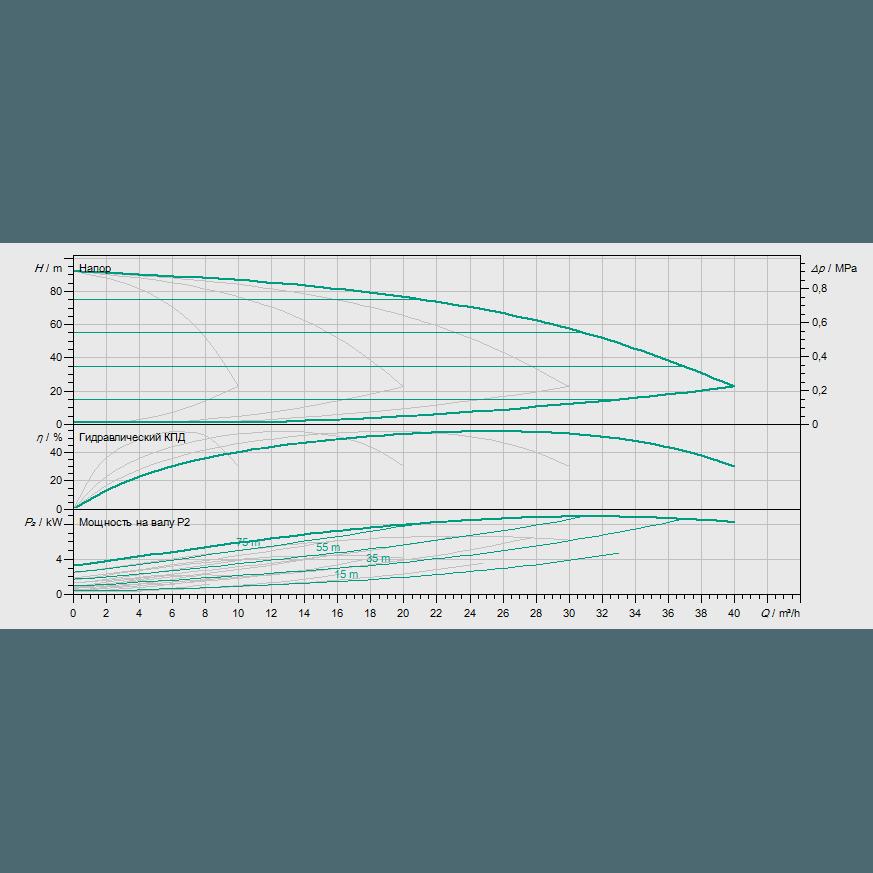 Кривая характеристик насосной станции водоснабжения и повышения давления Wilo COR-4 MHIE 406-2G/VR-EB-R