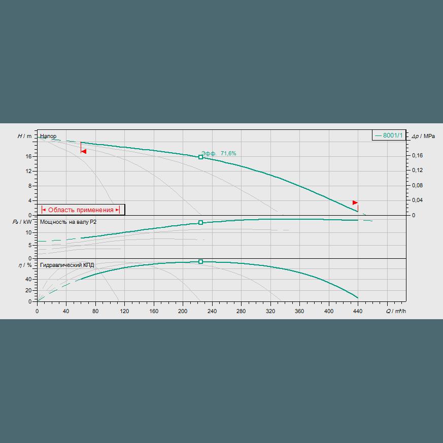 График рабочих характеристик насосной станции Wilo COR-4 MVI 7001/1/SKw-EB-R
