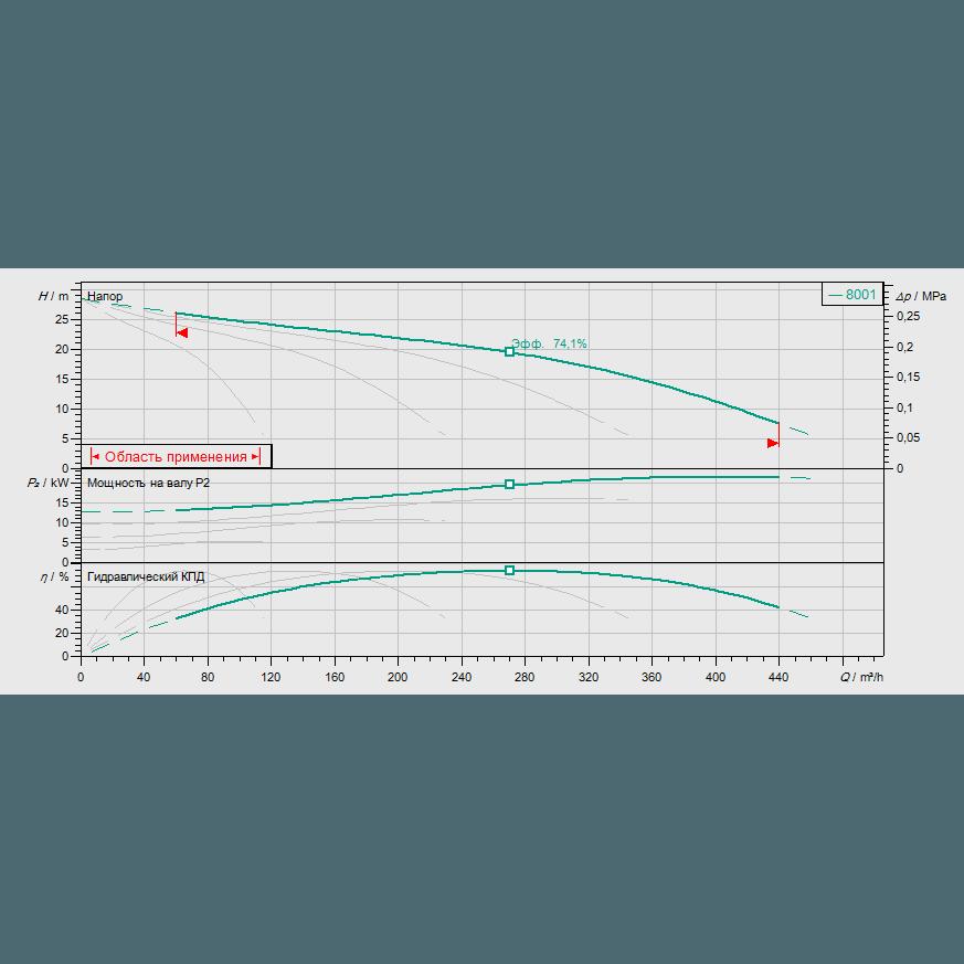 График рабочих характеристик насосной станции Wilo COR-4 MVI 7001/SKw-EB-R