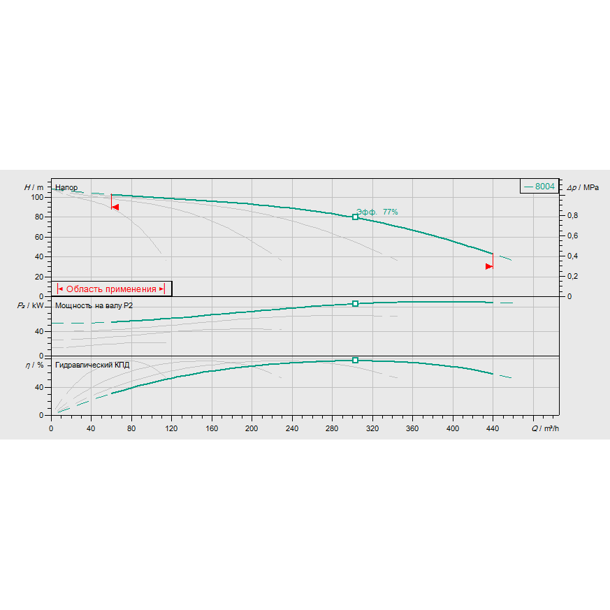 График рабочих характеристик насосной станции Wilo COR-4 MVI 7004/SKw-EB-R