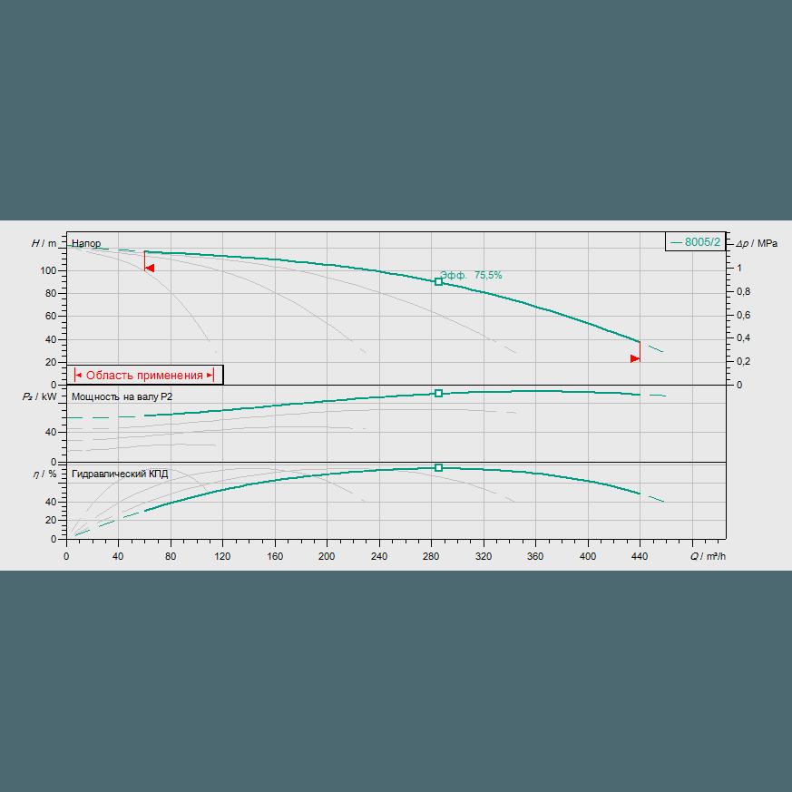 График рабочих характеристик насосной станции Wilo COR-4 MVI 7005/2/SKw-EB-R