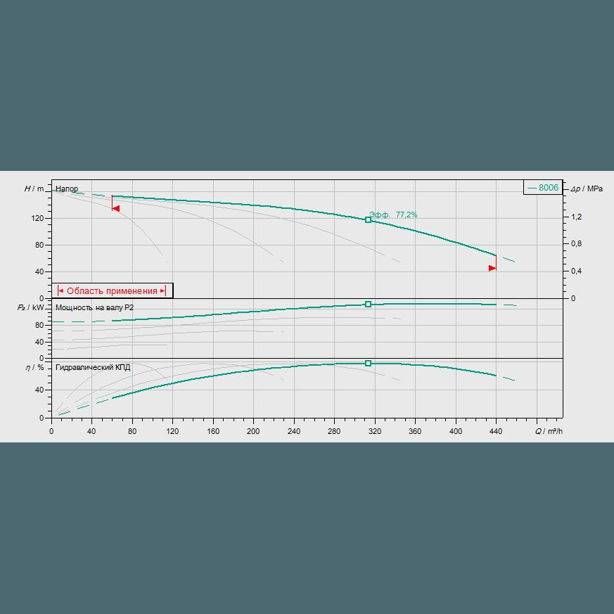 График рабочих характеристик насосной станции Wilo COR-4 MVI 7006/SKw-EB-PN25-R