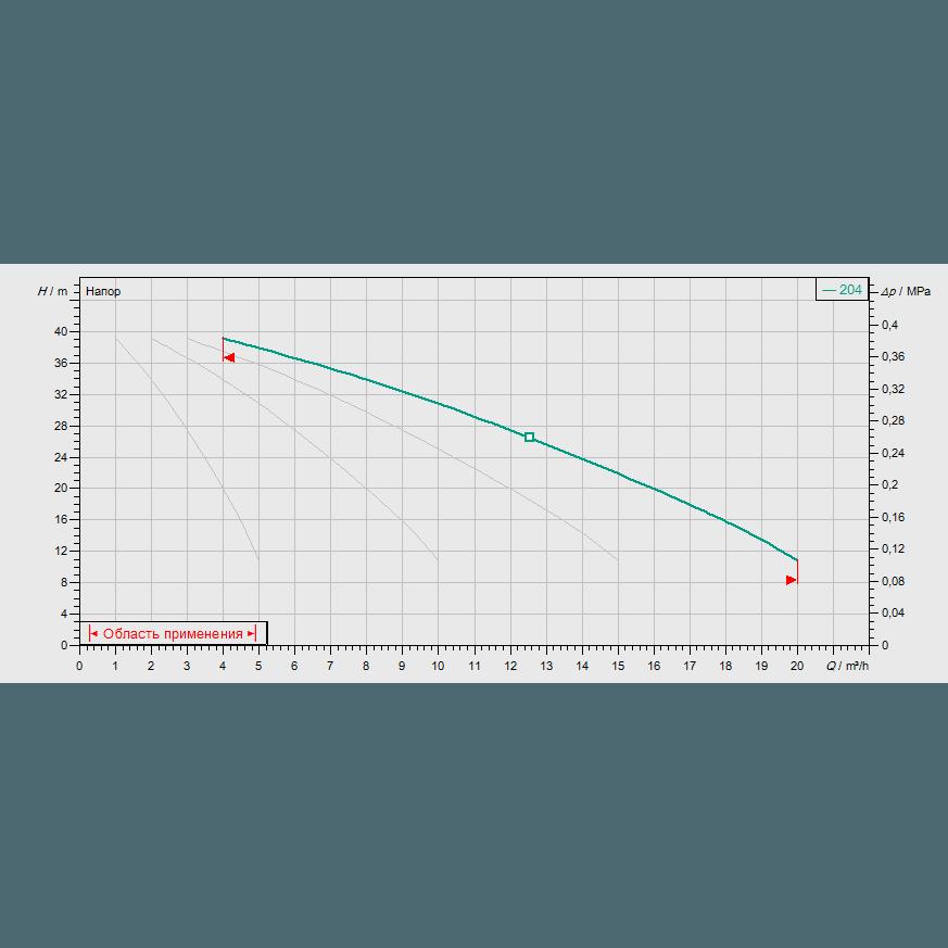 График рабочих характеристик насосной станции Wilo COR-4 MVIS 204/SKw-EB-R