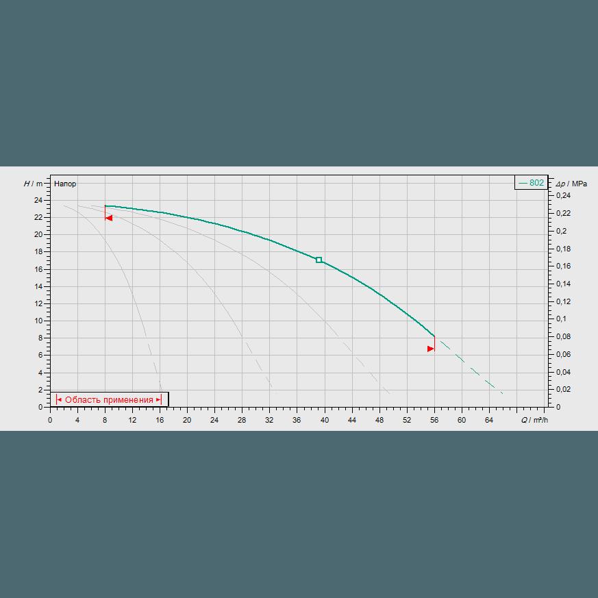 График рабочих характеристик насосной станции Wilo COR-4 MVIS 802/SKw-EB-R