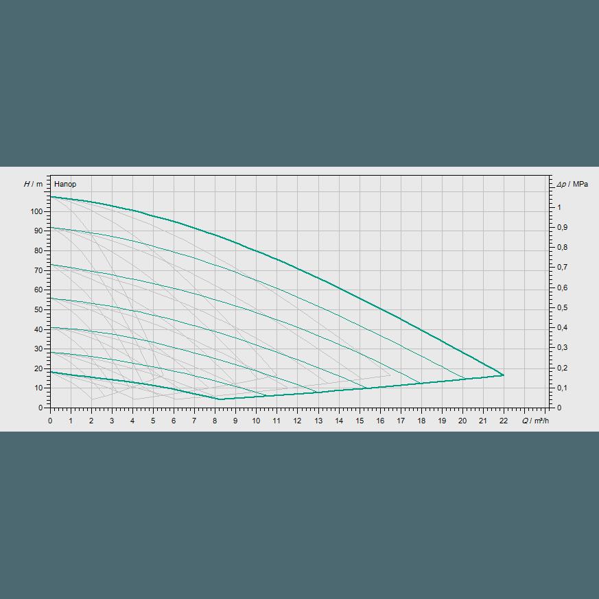Кривая характеристик насосной станции водоснабжения и повышения давления Wilo COR-4 MVISE 210-2G/VR-EB-R