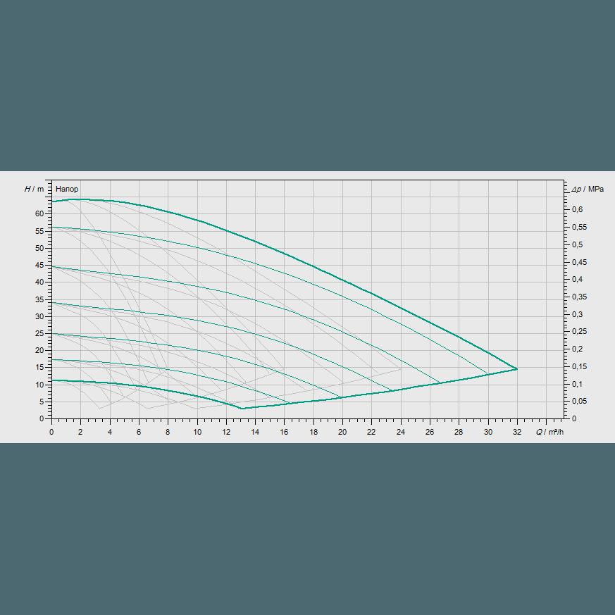 Кривая характеристик насосной станции водоснабжения и повышения давления Wilo COR-4 MVISE 406-2G/VR-EB-R