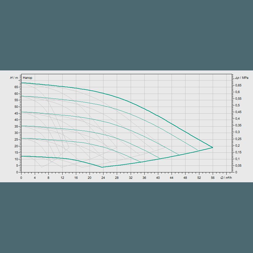 Кривая характеристик насосной станции водоснабжения и повышения давления Wilo COR-4 MVISE 806-2G/VR-EB-R