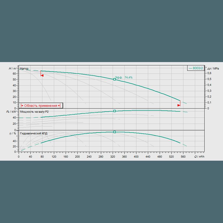График рабочих характеристик насосной станции Wilo COR-5 MVI 7003/2/SKw-EB-R