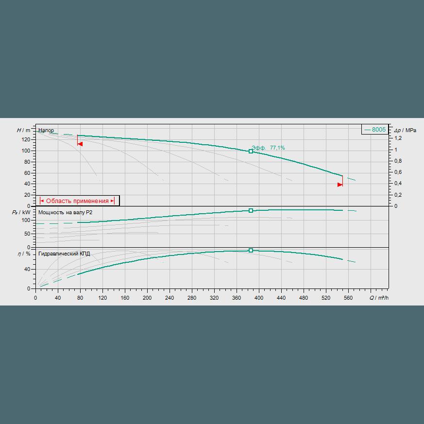 График рабочих характеристик насосной станции Wilo COR-5 MVI 7005/SKw-EB-R