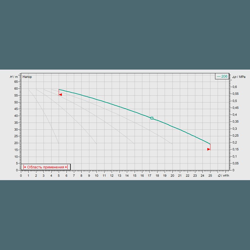 График рабочих характеристик насосной станции Wilo COR-5 MVIS 206/SKw-EB-R