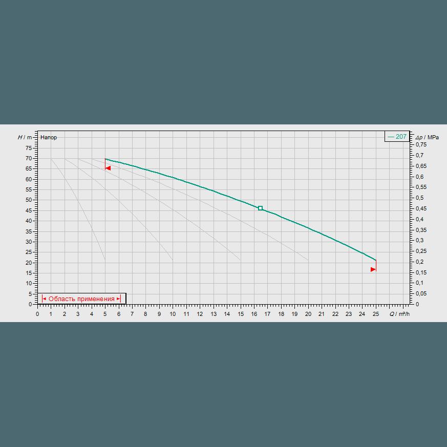 График рабочих характеристик насосной станции Wilo COR-5 MVIS 207/SKw-EB-R