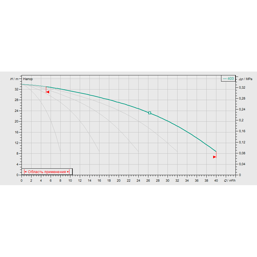 Кривая характеристик насосной станции водоснабжения и повышения давления Wilo COR-5 MVIS 403/CC-EB-R