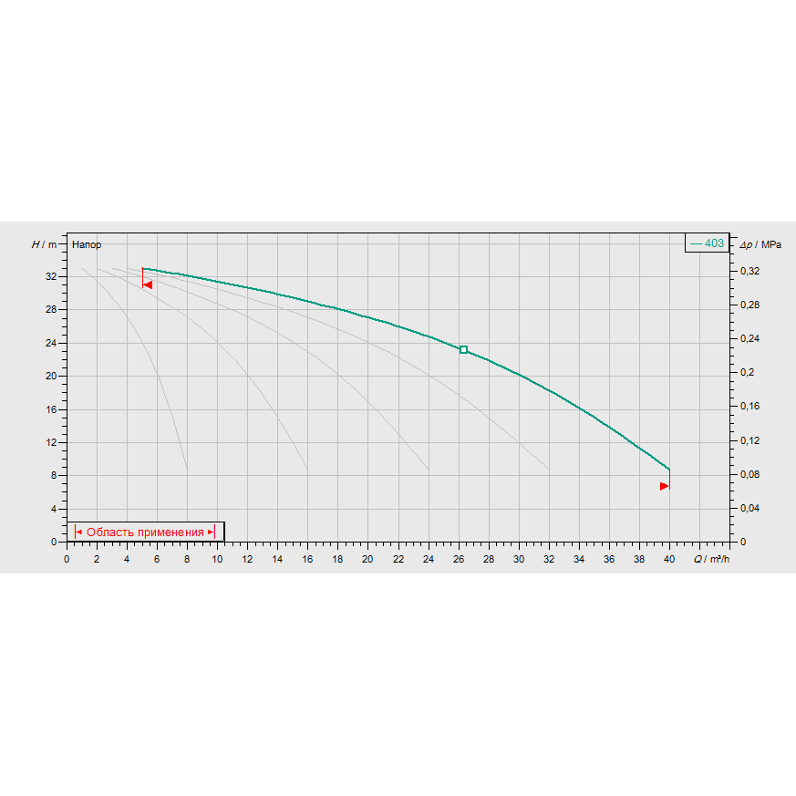 График рабочих характеристик насосной станции Wilo COR-5 MVIS 403/SKw-EB-R