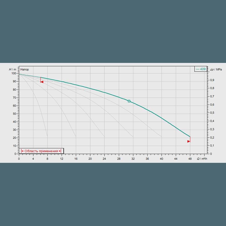 Кривая характеристик насосной станции водоснабжения и повышения давления Wilo COR-6 MVIS 409/CC-EB-R