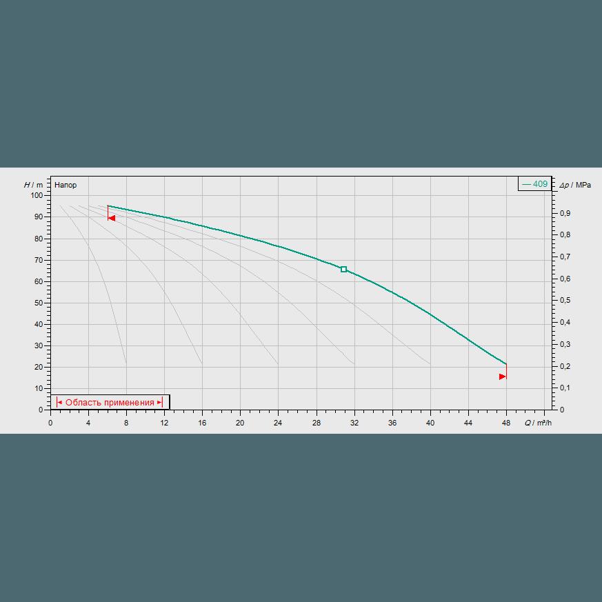 График рабочих характеристик насосной станции Wilo COR-6 MVIS 409/SKw-EB-R