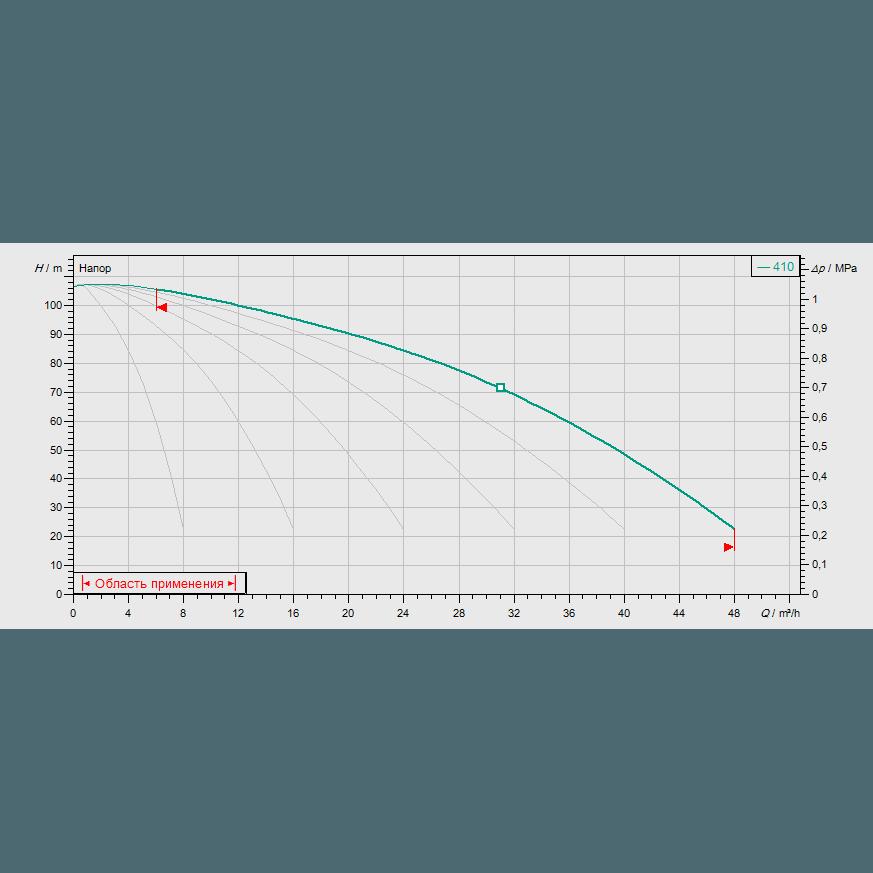 Кривая характеристик насосной станции водоснабжения и повышения давления Wilo COR-6 MVIS 410/CC-EB-R