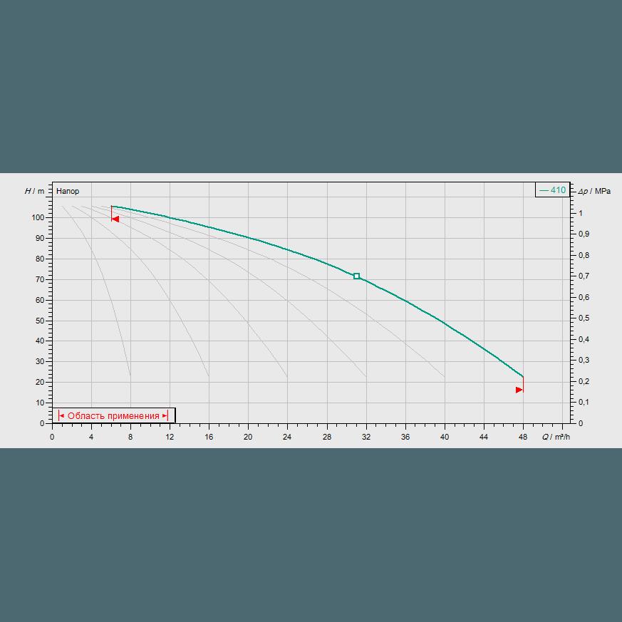 График рабочих характеристик насосной станции Wilo COR-6 MVIS 410/SKw-EB-R