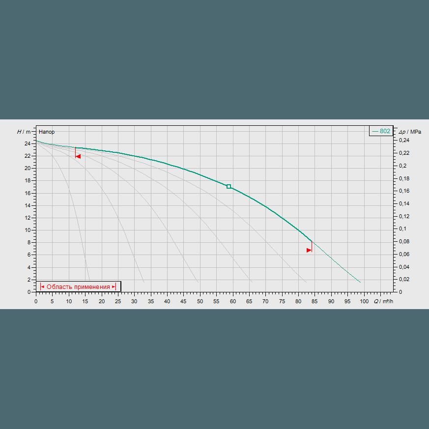 Кривая характеристик насосной станции водоснабжения и повышения давления Wilo COR-6 MVIS 802/CC-EB-R