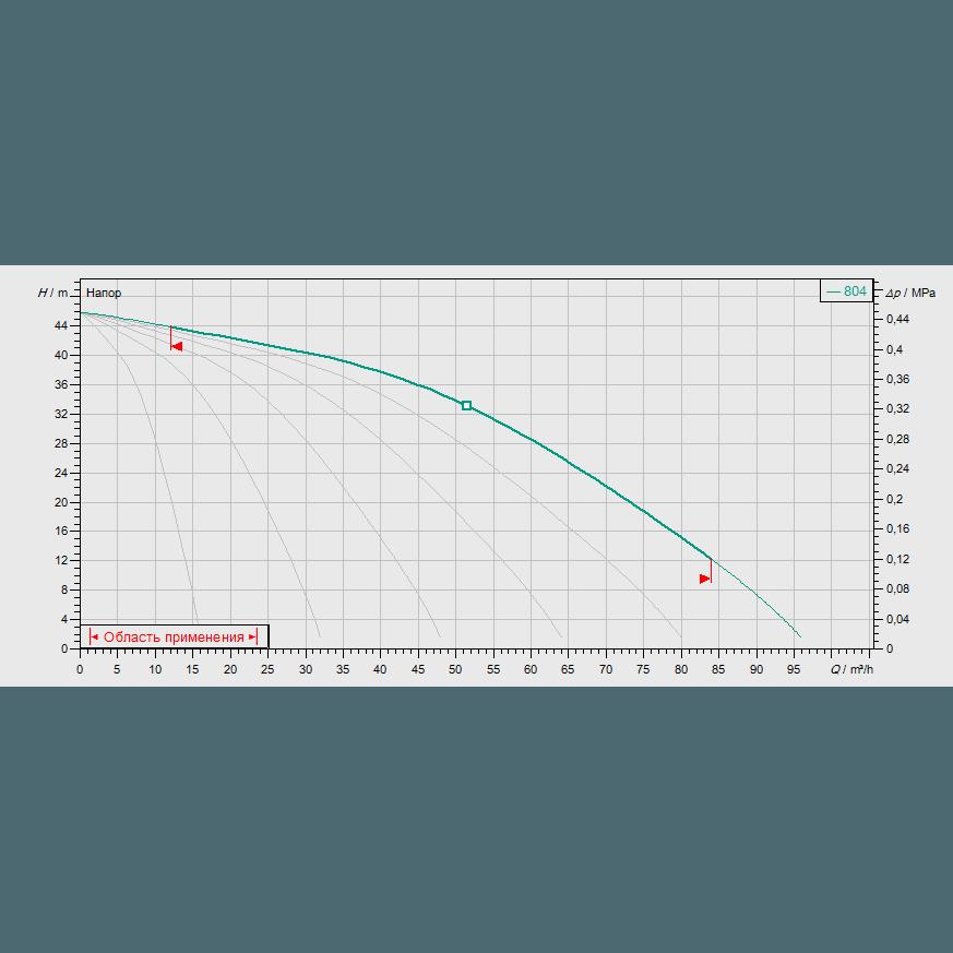 Кривая характеристик насосной станции водоснабжения и повышения давления Wilo COR-6 MVIS 804/CC-EB-R