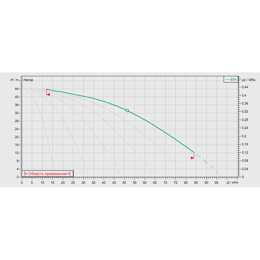 График рабочих характеристик насосной станции Wilo COR-6 MVIS 804/SKw-EB-R